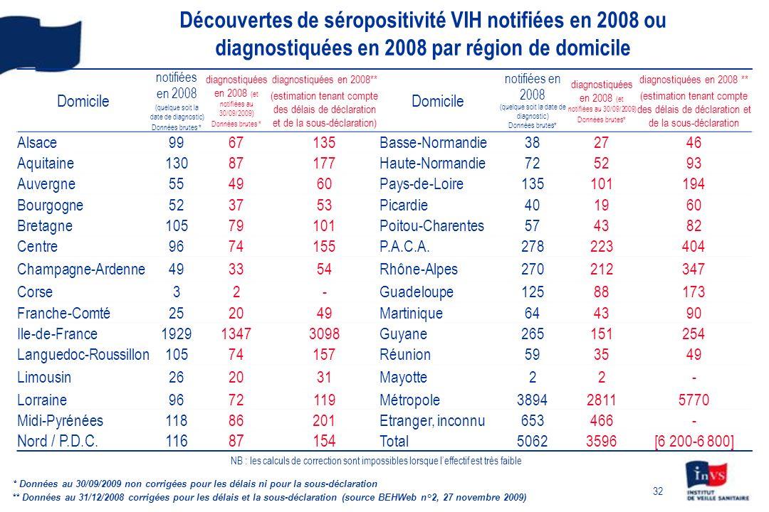 32 Découvertes de séropositivité VIH notifiées en 2008 ou diagnostiquées en 2008 par région de domicile Domicile notifiées en 2008 (quelque soit la da