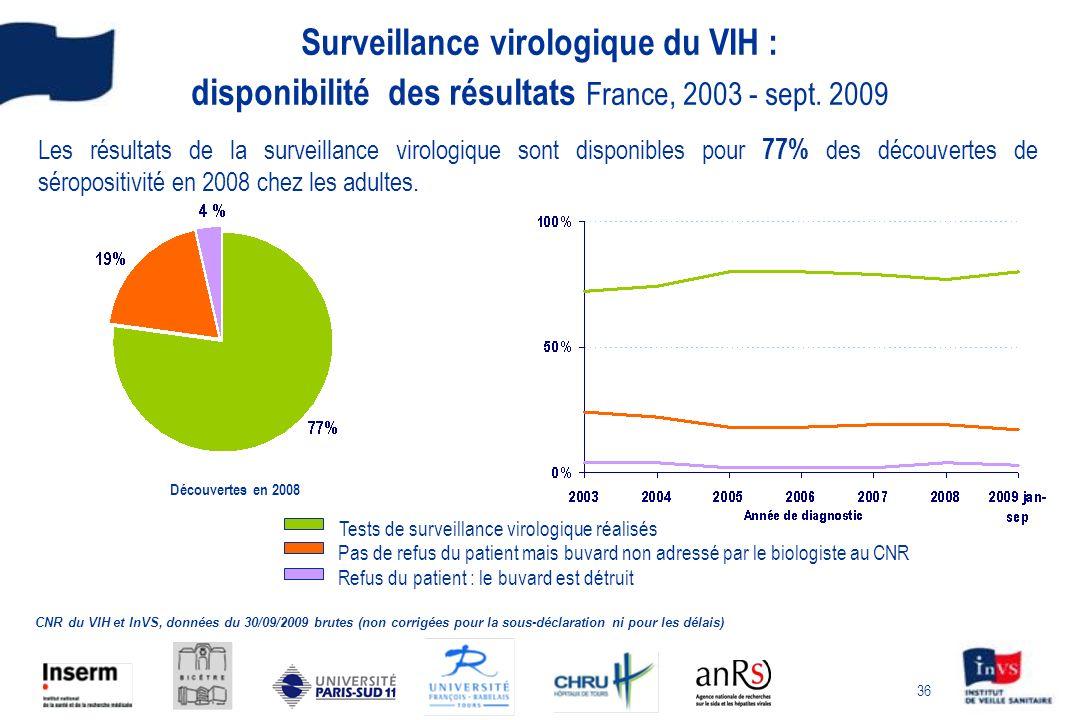 36 Surveillance virologique du VIH : disponibilité des résultats France, 2003 - sept. 2009 Les résultats de la surveillance virologique sont disponibl