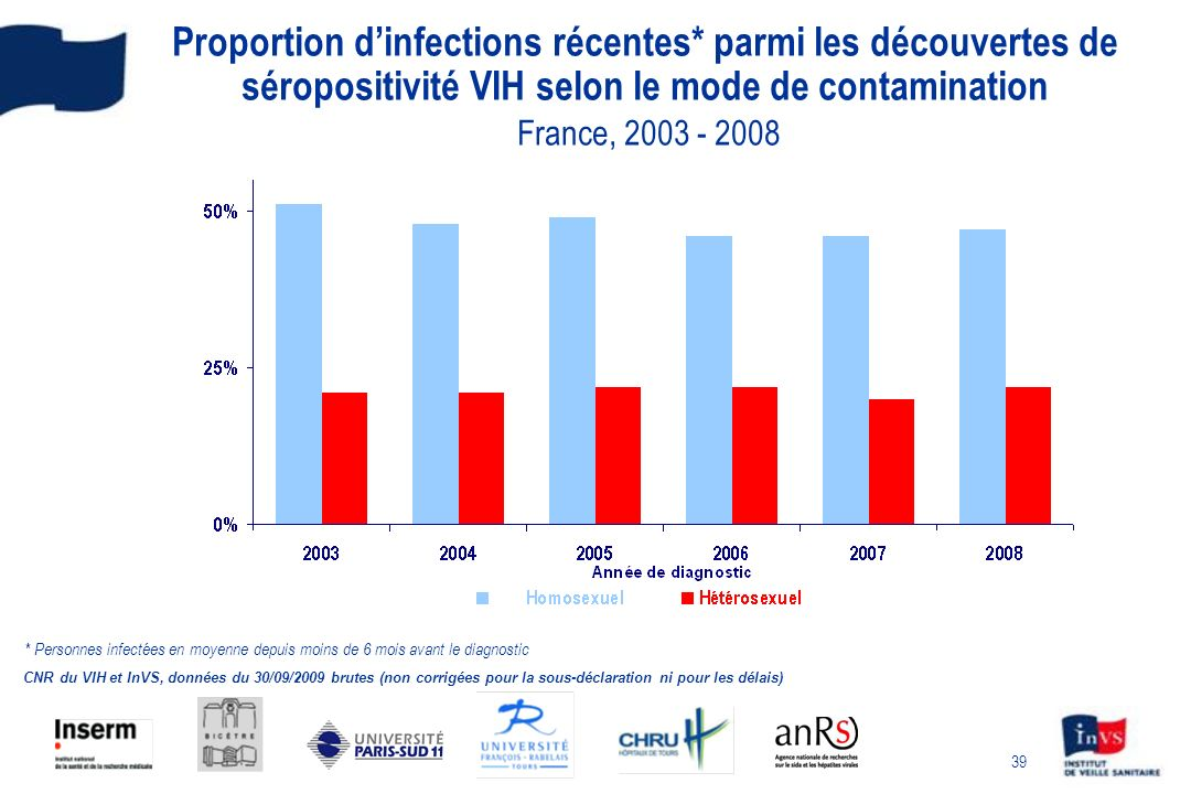 39 Proportion dinfections récentes* parmi les découvertes de séropositivité VIH selon le mode de contamination France, 2003 - 2008 CNR du VIH et InVS,