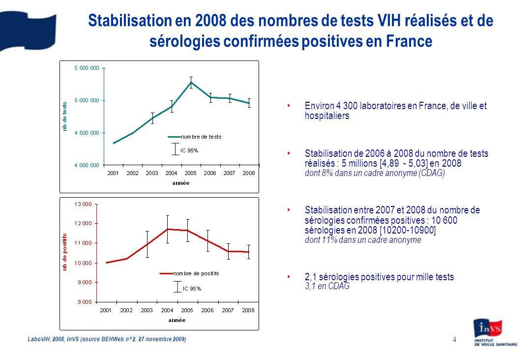 4 Stabilisation en 2008 des nombres de tests VIH réalisés et de sérologies confirmées positives en France Environ 4 300 laboratoires en France, de vil