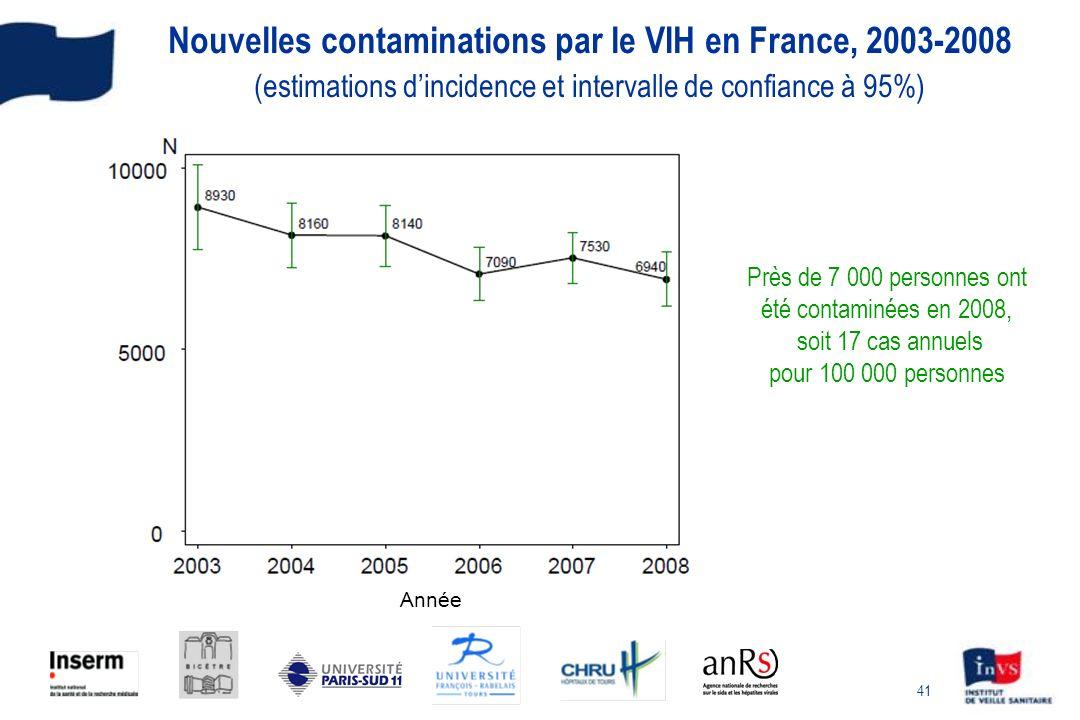 41 Nouvelles contaminations par le VIH en France, 2003-2008 (estimations dincidence et intervalle de confiance à 95%) Année Près de 7 000 personnes on