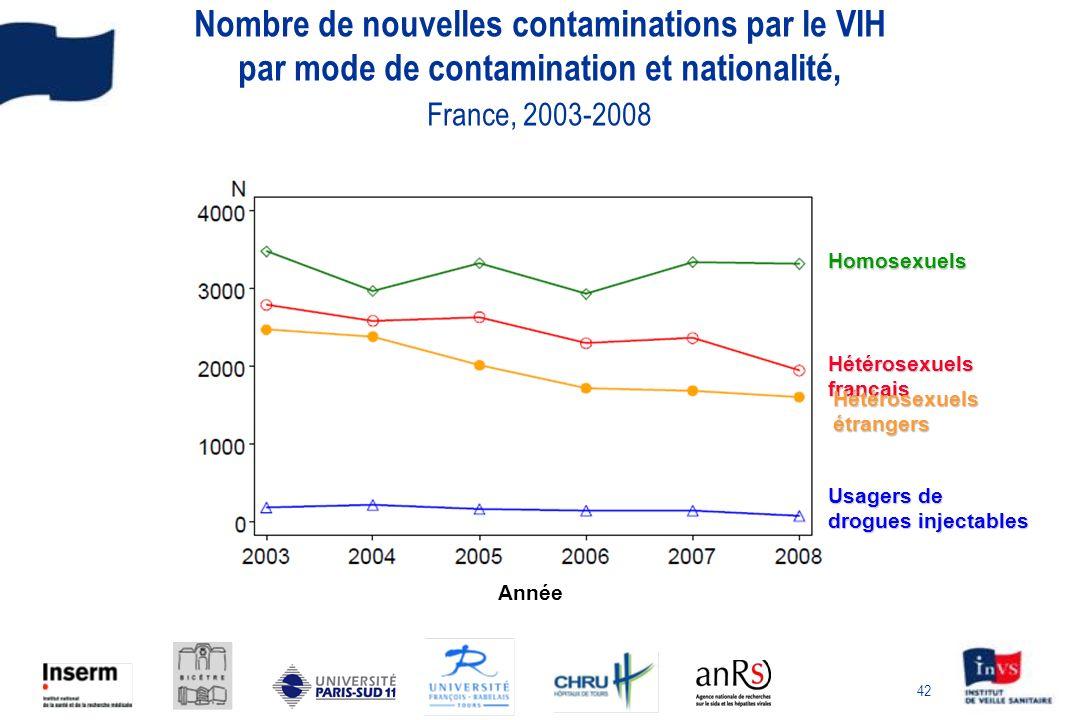 42 Nombre de nouvelles contaminations par le VIH par mode de contamination et nationalité, France, 2003-2008 Année Homosexuels Usagers de drogues inje
