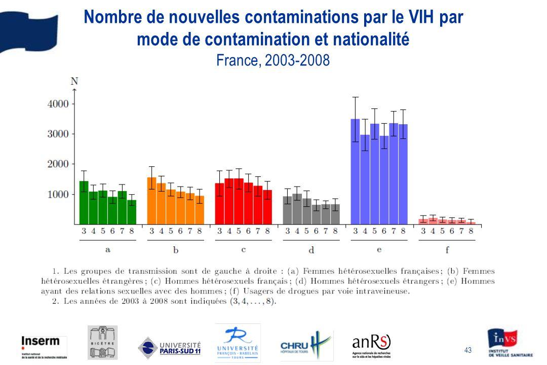 43 Nombre de nouvelles contaminations par le VIH par mode de contamination et nationalité France, 2003-2008