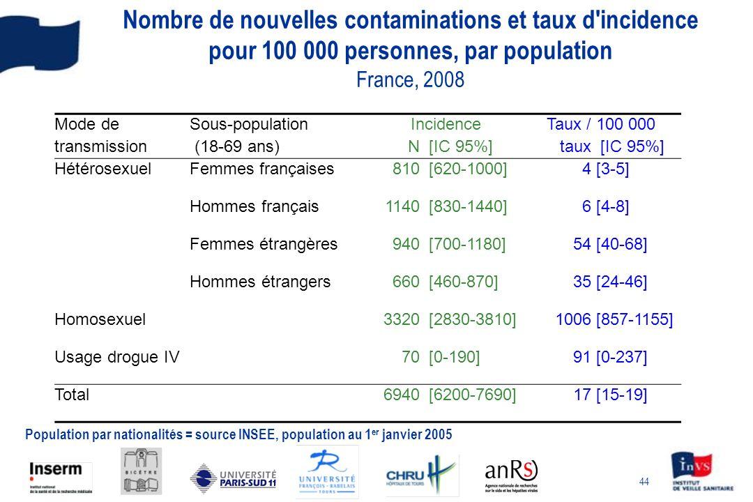 44 Nombre de nouvelles contaminations et taux d'incidence pour 100 000 personnes, par population France, 2008 Mode deSous-population IncidenceTaux / 1