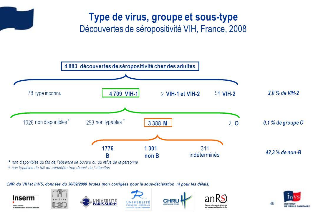 46 Type de virus, groupe et sous-type Découvertes de séropositivité VIH, France, 2008 CNR du VIH et InVS, données du 30/09/2009 brutes (non corrigées