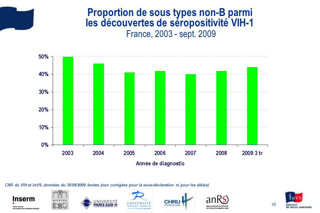 48 Proportion de sous types non-B parmi les découvertes de séropositivité VIH-1 France, 2003 - sept. 2009 CNR du VIH et InVS, données du 30/09/2009 br