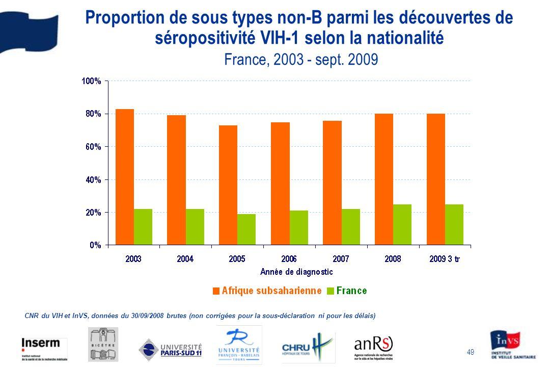 49 Proportion de sous types non-B parmi les découvertes de séropositivité VIH-1 selon la nationalité France, 2003 - sept. 2009 CNR du VIH et InVS, don