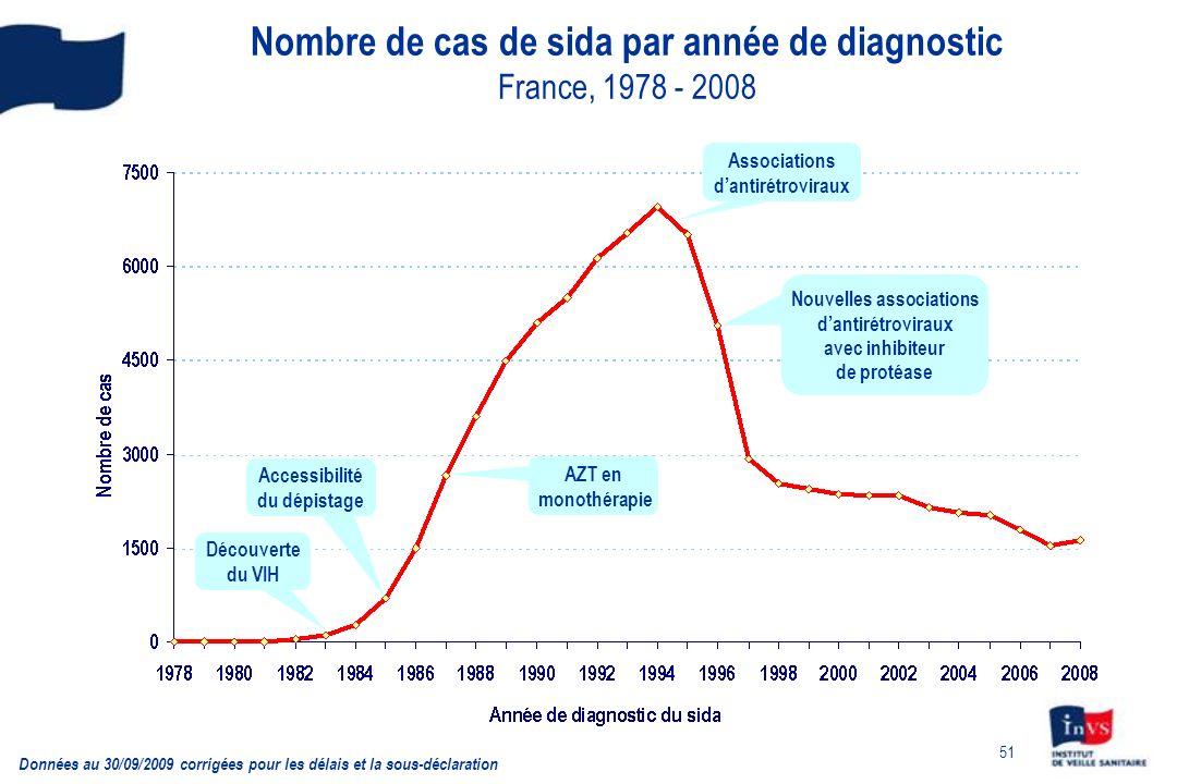 51 Nombre de cas de sida par année de diagnostic France, 1978 - 2008 Données au 30/09/2009 corrigées pour les délais et la sous-déclaration Découverte