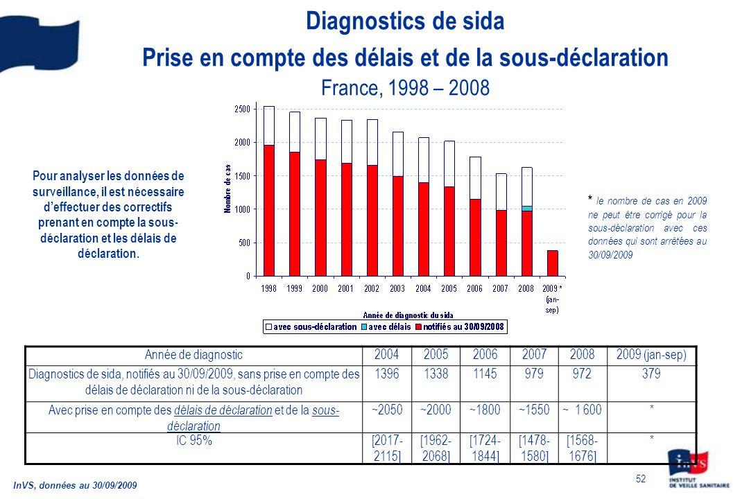 52 Diagnostics de sida Prise en compte des délais et de la sous-déclaration France, 1998 – 2008 InVS, données au 30/09/2009 Année de diagnostic2004200