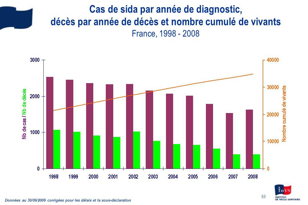 53 Cas de sida par année de diagnostic, décès par année de décès et nombre cumulé de vivants France, 1998 - 2008 Données au 30/09/2009 corrigées pour