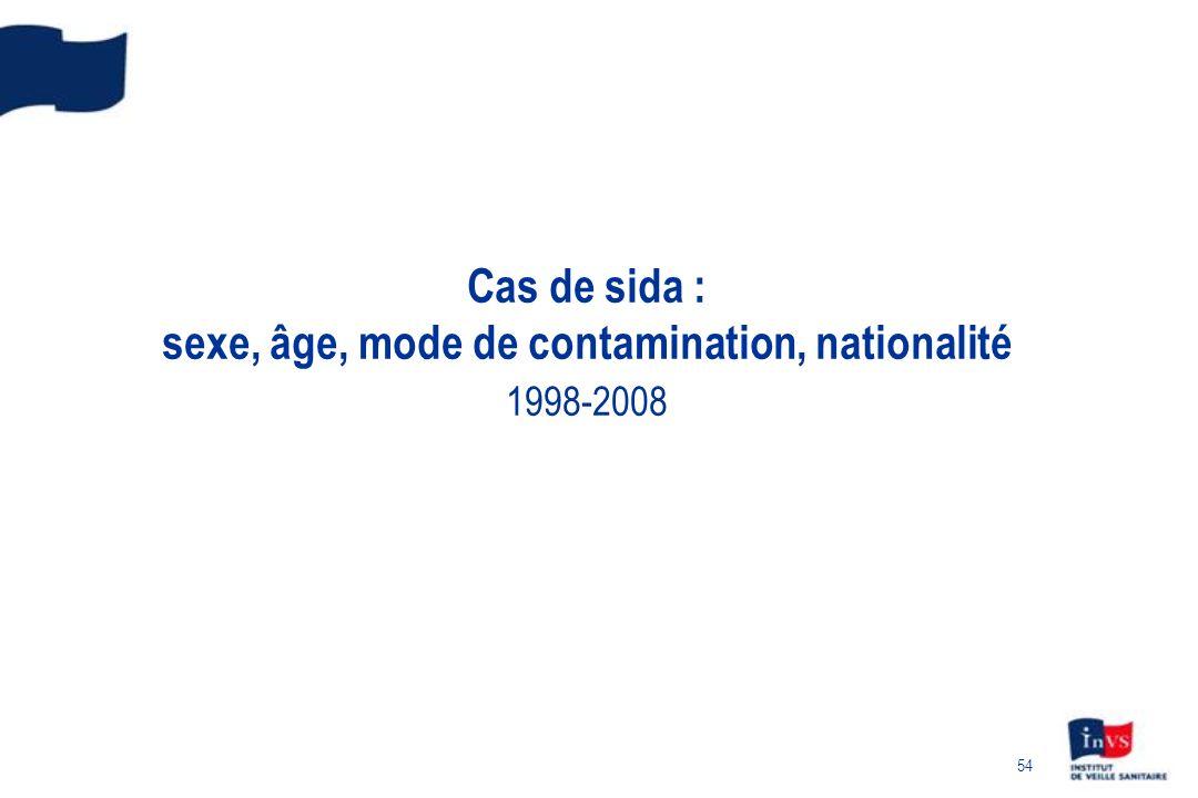 54 Cas de sida : sexe, âge, mode de contamination, nationalité 1998-2008