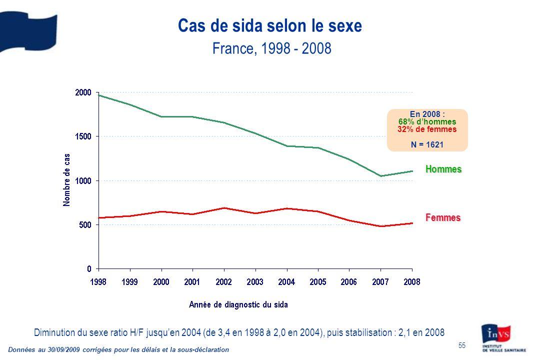 55 Cas de sida selon le sexe France, 1998 - 2008 Données au 30/09/2009 corrigées pour les délais et la sous-déclaration Hommes Femmes En 2008 : 68% dh