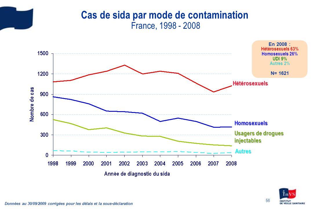 56 Cas de sida par mode de contamination France, 1998 - 2008 Données au 30/09/2009 corrigées pour les délais et la sous-déclaration En 2008 : Hétérose