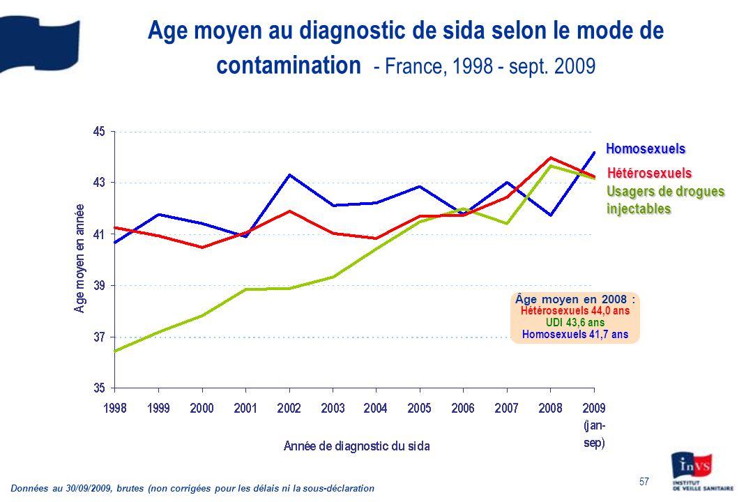 57 Age moyen au diagnostic de sida selon le mode de contamination - France, 1998 - sept. 2009 Données au 30/09/2009, brutes (non corrigées pour les dé