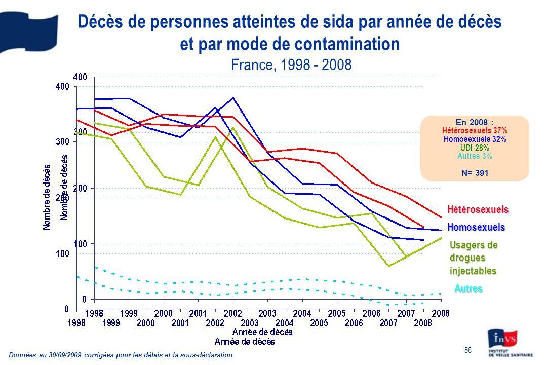 58 Décès de personnes atteintes de sida par année de décès et par mode de contamination France, 1998 - 2008 Données au 30/09/2009 corrigées pour les d