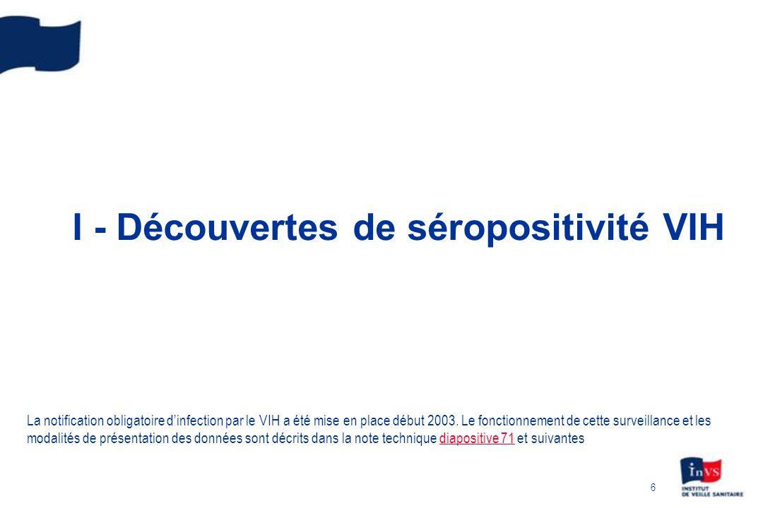 7 Nombre de découvertes de séropositivité VIH Prise en compte des délais et de la sous-déclaration France, 2003 - septembre 2009 * * le nombre de cas ne peut être corrigé pour la sous-déclaration avec ces données qui sont arrêtées au 30/09/2009 Année de diagnostic200420052006200720082009 (jan-sep) Découvertes de séropositivité, notifiées au 30/09/2009, sans prise en compte des délais de déclaration ni de la sous-déclaration 4 7144 8524 6174 5564 4732 051 Avec prise en compte des délais de déclaration et de la sous- déclaration ~ 7 400 ~ 7 000~ 6 500 - IC 95%[7 100 – 8 100] [7 100 – 7 900] [6 600 – 7 400] [6 100 – 6 700] [6 200 – 6 800] - Données au 30/09/2009 corrigées pour les délais et la sous-déclaration Pour analyser les données de surveillance, il est nécessaire deffectuer des correctifs prenant en compte la sous- déclaration et les délais de déclaration.
