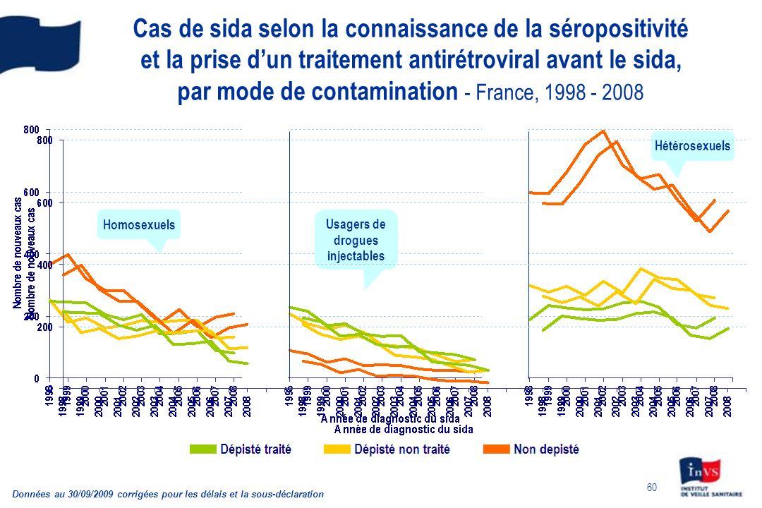 60 Cas de sida selon la connaissance de la séropositivité et la prise dun traitement antirétroviral avant le sida, par mode de contamination - France,