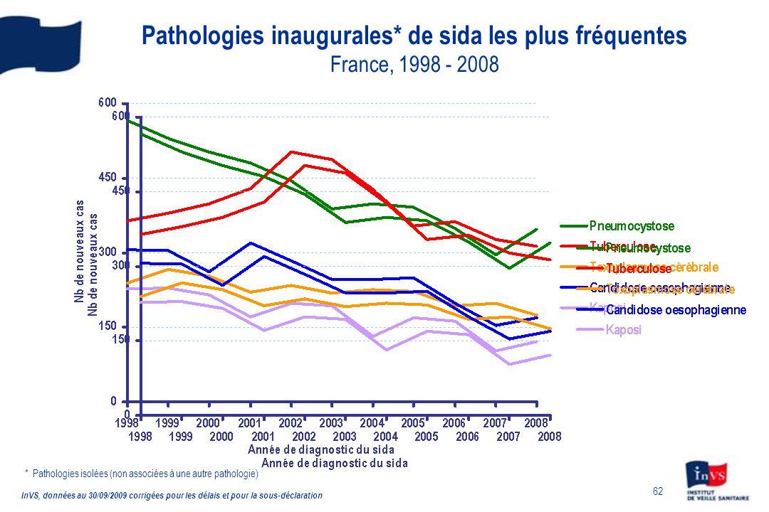 62 Pathologies inaugurales* de sida les plus fréquentes France, 1998 - 2008 InVS, données au 30/09/2009 corrigées pour les délais et pour la sous-décl