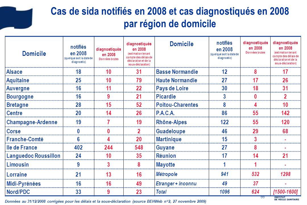 66 Cas de sida notifiés en 2008 et cas diagnostiqués en 2008 par région de domicile Domicile notifiés en 2008 (quelque soit la date de diagnostic) dia