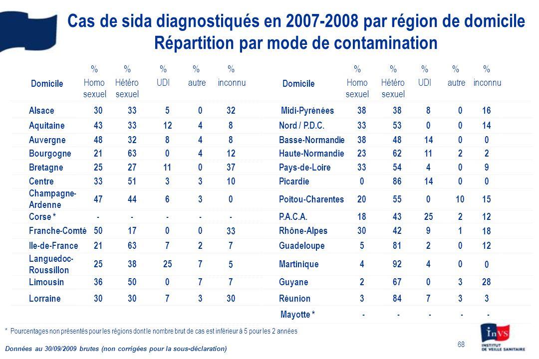 68 Cas de sida diagnostiqués en 2007-2008 par région de domicile Répartition par mode de contamination 3 2 4 5 30 18 20 0 33 23 38 33 38 % Homo sexuel