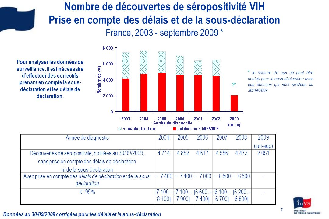 7 Nombre de découvertes de séropositivité VIH Prise en compte des délais et de la sous-déclaration France, 2003 - septembre 2009 * * le nombre de cas