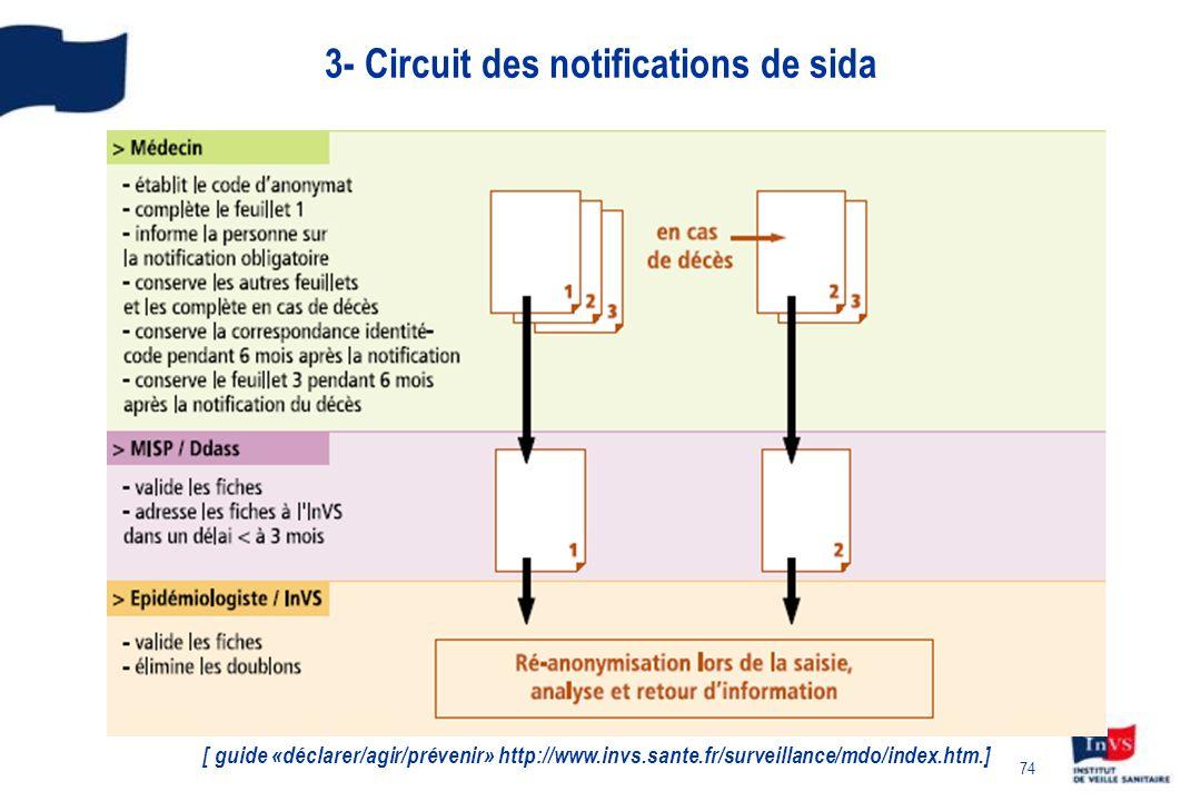 74 3- Circuit des notifications de sida [ guide «déclarer/agir/prévenir» http://www.invs.sante.fr/surveillance/mdo/index.htm.]