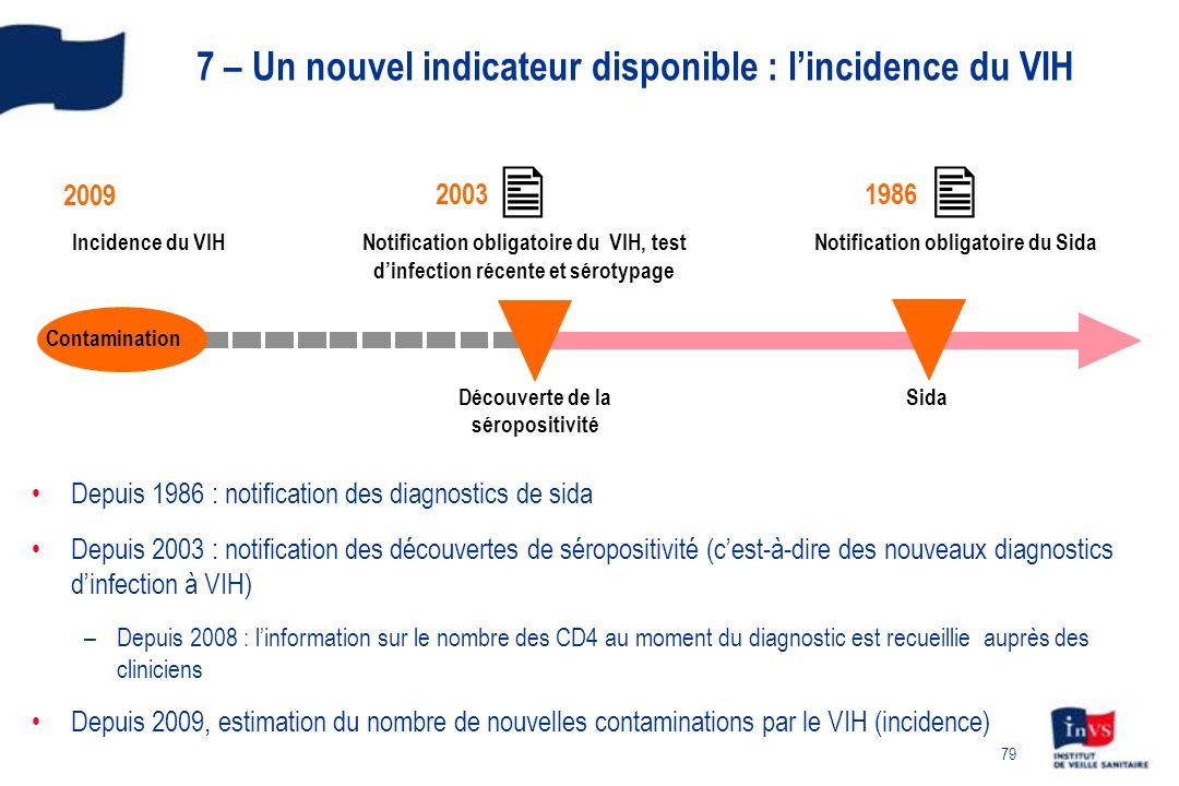 79 7 – Un nouvel indicateur disponible : lincidence du VIH Depuis 1986 : notification des diagnostics de sida Depuis 2003 : notification des découvert