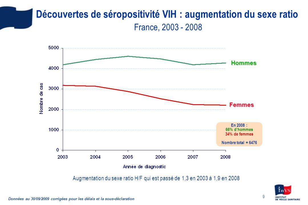 9 Découvertes de séropositivité VIH : augmentation du sexe ratio France, 2003 - 2008 Données au 30/09/2009 corrigées pour les délais et la sous-déclar