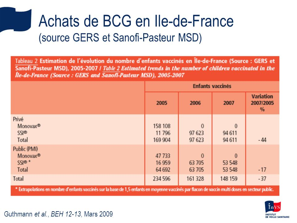 Enquête de CV BCG en PMI, France, 2009 Enquête nationale par sondage aléatoire à deux degrés Tirage au sort: 56 centres dans 14 départements hors IDF, 48 centres dans les 8 départements dIDF Autorisation CNIL n°909008 Début en avril 2009, premiers résultats prévus cet été