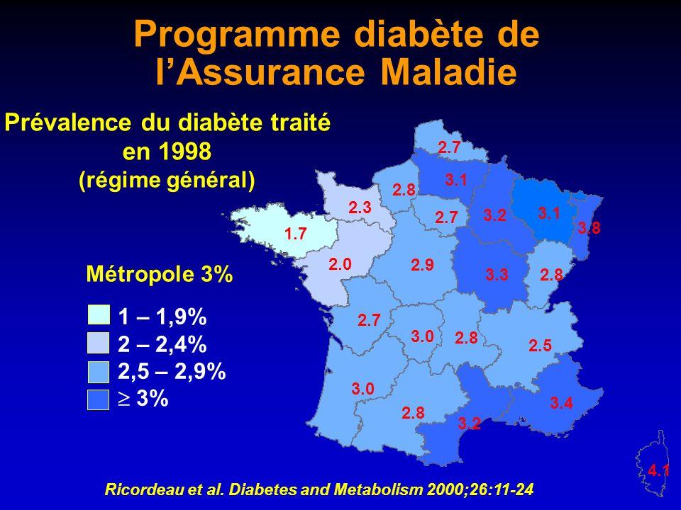 2.8 2.5 3.0 2.9 2.0 3.3 3.4 3.2 1.7 2.8 3.2 2.7 3.1 2.3 3.0 2.8 2.7 2.8 2.7 4.1 3.8 1 – 1,9% 2 – 2,4% 2,5 – 2,9% 3% Programme diabète de lAssurance Ma