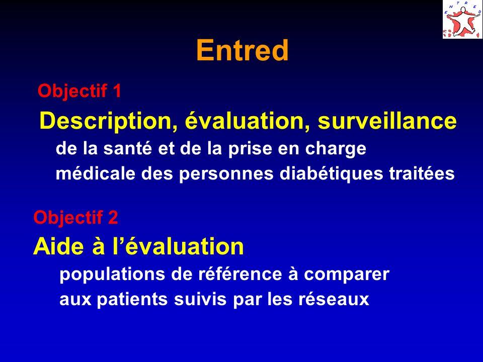 Entred Objectif 1 Description, évaluation, surveillance de la santé et de la prise en charge médicale des personnes diabétiques traitées Objectif 2 Aide à lévaluation populations de référence à comparer aux patients suivis par les réseaux