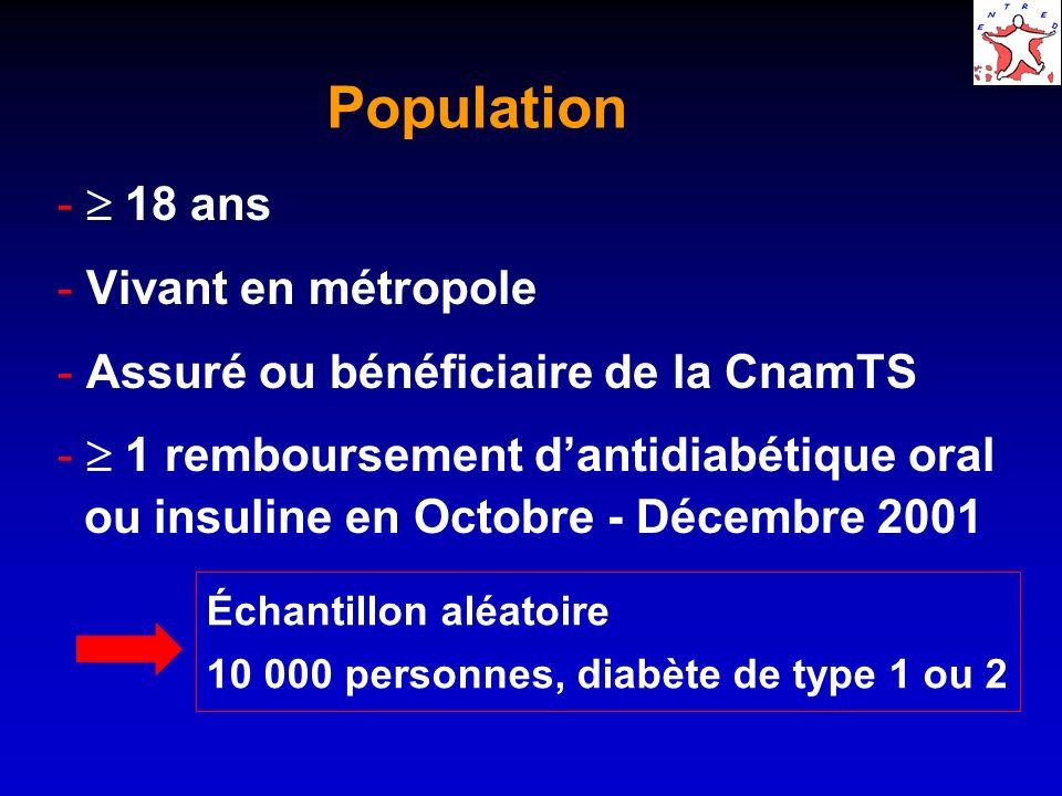 Population  18 ans  Vivant en métropole  Assuré ou bénéficiaire de la CnamTS  1 remboursement dantidiabétique oral ou insuline en Octobre - Décembre 2001 Échantillon aléatoire 10 000 personnes, diabète de type 1 ou 2