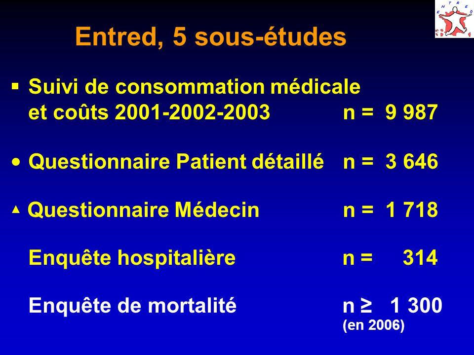 Entred, 5 sous-études Suivi de consommation médicale et coûts 2001-2002-2003n = 9 987 Questionnaire Patient détaillén = 3 646 Questionnaire Médecin n = 1 718 Enquête hospitalière n = 314 Enquête de mortalité n 1 300 (en 2006)