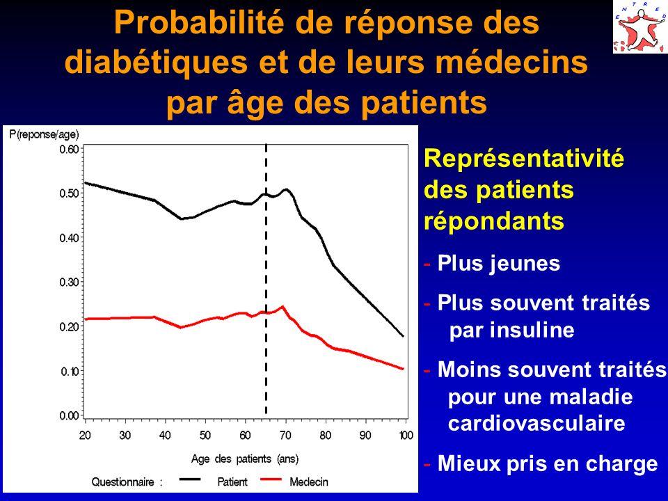 Probabilité de réponse des diabétiques et de leurs médecins par âge des patients Représentativité des patients répondants - Plus jeunes - Plus souvent traités par insuline - Moins souvent traités pour une maladie cardiovasculaire - Mieux pris en charge