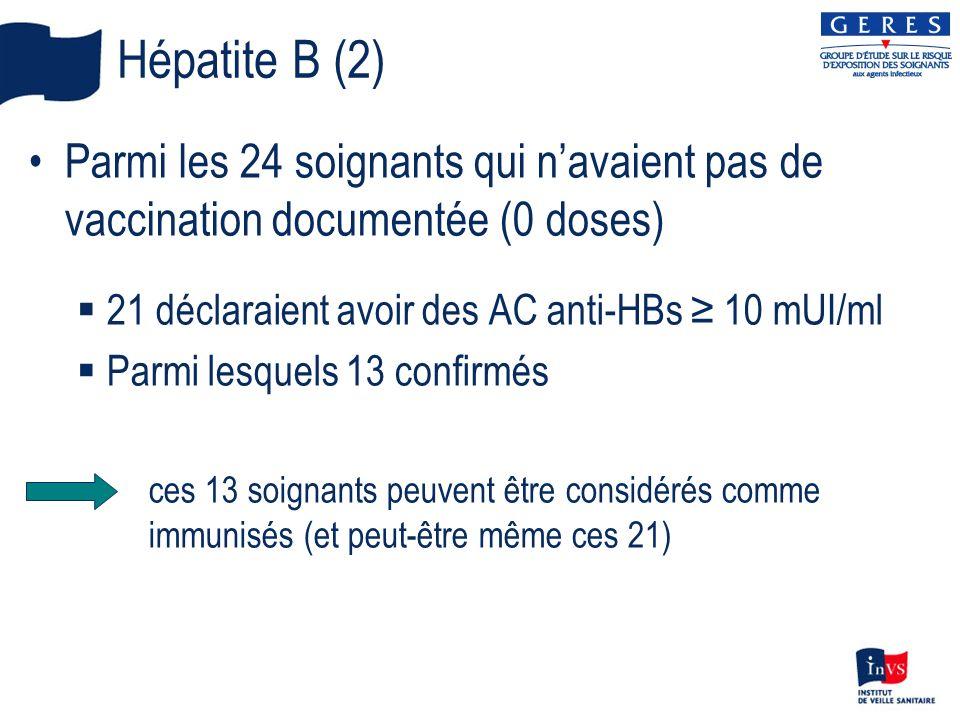 Hépatite B (2) Parmi les 24 soignants qui navaient pas de vaccination documentée (0 doses) 21 déclaraient avoir des AC anti-HBs 10 mUI/ml Parmi lesquels 13 confirmés ces 13 soignants peuvent être considérés comme immunisés (et peut-être même ces 21)