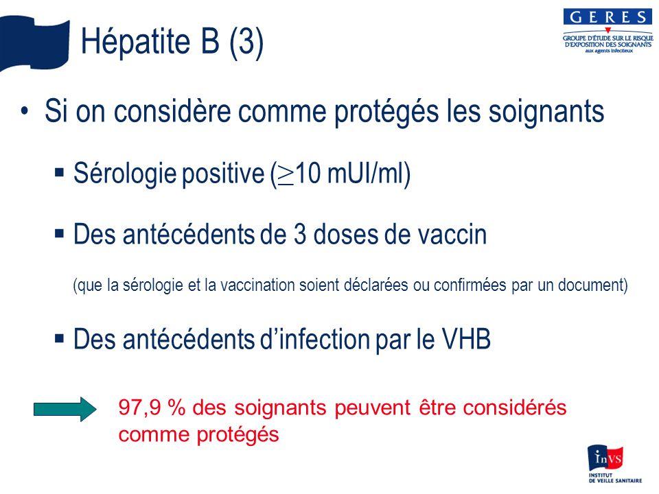 Hépatite B (3) Si on considère comme protégés les soignants Sérologie positive ( 10 mUI/ml) Des antécédents de 3 doses de vaccin (que la sérologie et la vaccination soient déclarées ou confirmées par un document) Des antécédents dinfection par le VHB 97,9 % des soignants peuvent être considérés comme protégés