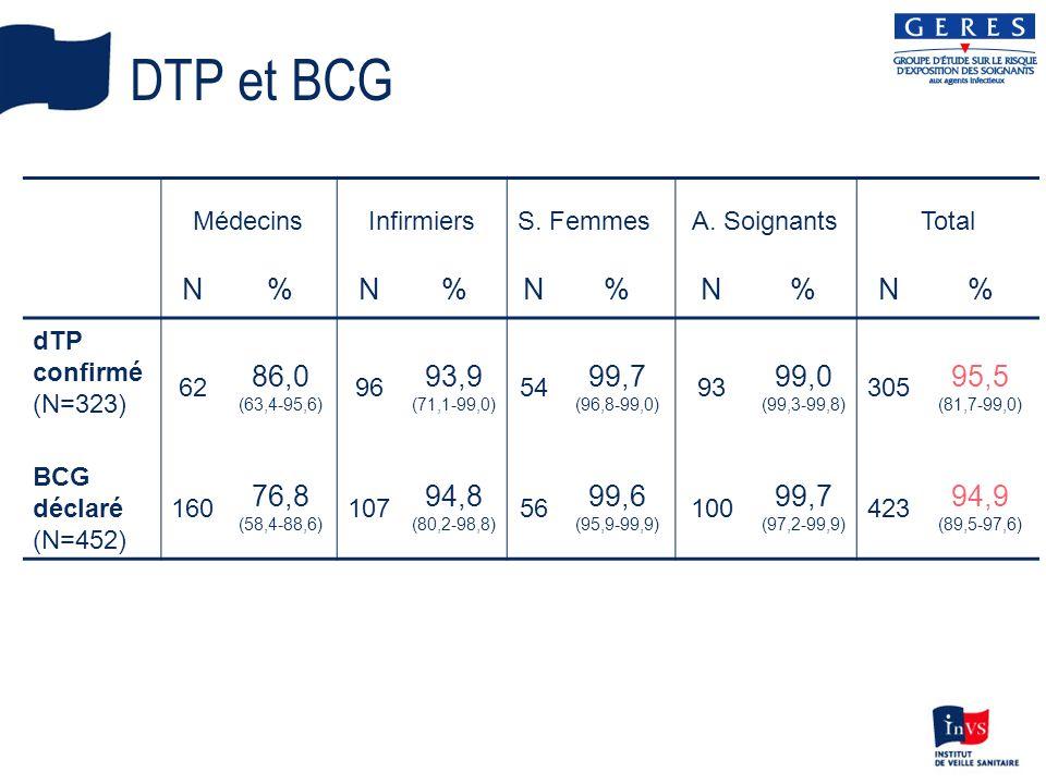 DTP et BCG MédecinsInfirmiersS.FemmesA.