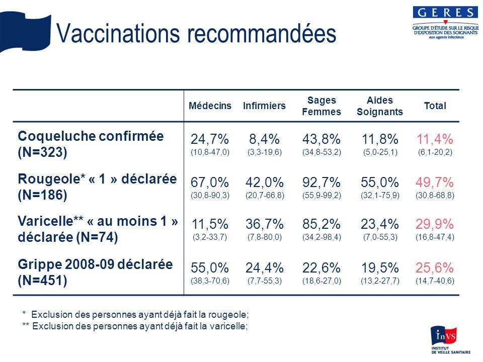 Vaccinations recommandées MédecinsInfirmiers Sages Femmes Aides Soignants Total Coqueluche confirmée (N=323) 24,7% (10,8-47,0) 8,4% (3,3-19,6) 43,8% (34,8-53,2) 11,8% (5,0-25,1) 11,4% (6,1-20,2) Rougeole* « 1 » déclarée (N=186) 67,0% (30,8-90,3) 42,0% (20,7-66,8) 92,7% (55,9-99,2) 55,0% (32,1-75,9) 49,7% (30,8-68,8) Varicelle** « au moins 1 » déclarée (N=74) 11,5% (3,2-33,7) 36,7% (7,8-80,0) 85,2% (34,2-98,4) 23,4% (7,0-55,3) 29,9% (16,8-47,4) Grippe 2008-09 déclarée (N=451) 55,0% (38,3-70,6) 24,4% (7,7-55,3) 22,6% (18,6-27,0) 19,5% (13,2-27,7) 25,6% (14,7-40,6) * Exclusion des personnes ayant déjà fait la rougeole; ** Exclusion des personnes ayant déjà fait la varicelle;