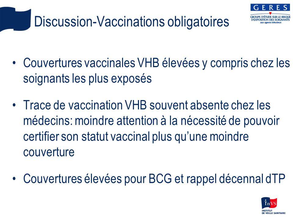 Discussion-Vaccinations obligatoires Couvertures vaccinales VHB élevées y compris chez les soignants les plus exposés Trace de vaccination VHB souvent absente chez les médecins: moindre attention à la nécessité de pouvoir certifier son statut vaccinal plus quune moindre couverture Couvertures élevées pour BCG et rappel décennal dTP