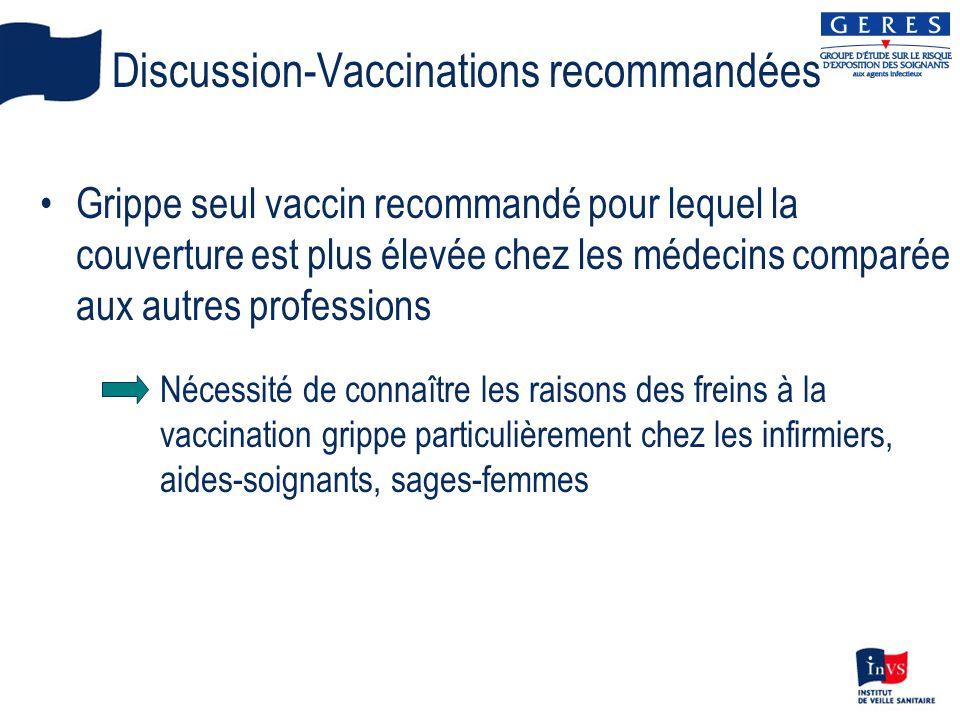 Discussion-Vaccinations recommandées Grippe seul vaccin recommandé pour lequel la couverture est plus élevée chez les médecins comparée aux autres professions Nécessité de connaître les raisons des freins à la vaccination grippe particulièrement chez les infirmiers, aides-soignants, sages-femmes