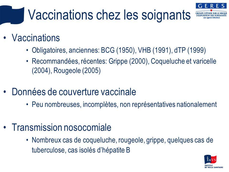 Vaccinations chez les soignants Vaccinations Obligatoires, anciennes: BCG (1950), VHB (1991), dTP (1999) Recommandées, récentes: Grippe (2000), Coqueluche et varicelle (2004), Rougeole (2005) Données de couverture vaccinale Peu nombreuses, incomplètes, non représentatives nationalement Transmission nosocomiale Nombreux cas de coqueluche, rougeole, grippe, quelques cas de tuberculose, cas isolés dhépatite B
