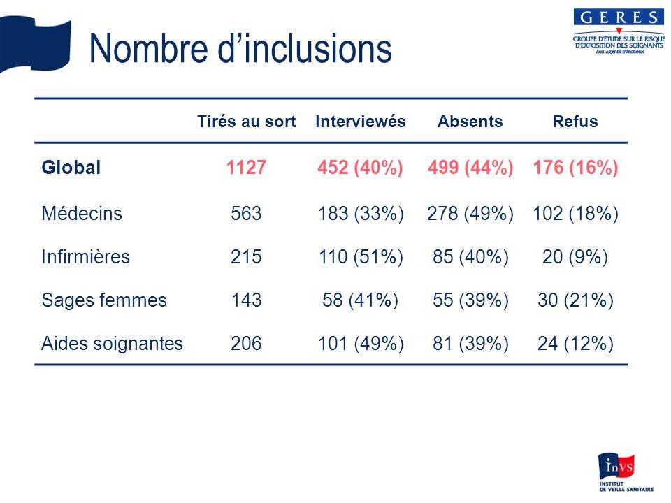 Nombre dinclusions Tirés au sortInterviewésAbsentsRefus Global1127452 (40%)499 (44%)176 (16%) Médecins563183 (33%)278 (49%)102 (18%) Infirmières215110 (51%)85 (40%)20 (9%) Sages femmes14358 (41%)55 (39%)30 (21%) Aides soignantes206101 (49%)81 (39%)24 (12%)
