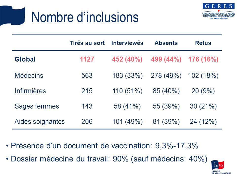 Nombre dinclusions Tirés au sortInterviewésAbsentsRefus Global1127452 (40%)499 (44%)176 (16%) Médecins563183 (33%)278 (49%)102 (18%) Infirmières215110 (51%)85 (40%)20 (9%) Sages femmes14358 (41%)55 (39%)30 (21%) Aides soignantes206101 (49%)81 (39%)24 (12%) Présence dun document de vaccination: 9,3%-17,3% Dossier médecine du travail: 90% (sauf médecins: 40%)