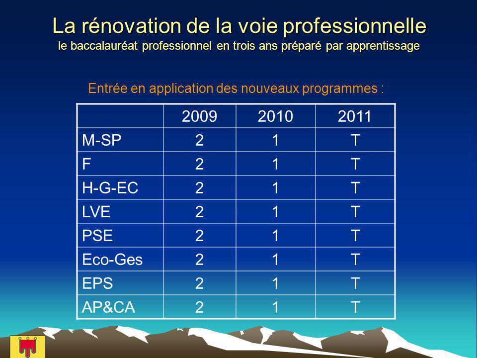 La rénovation de la voie professionnelle le baccalauréat professionnel en trois ans préparé par apprentissage Entrée en application des nouveaux programmes : 200920102011 M-SP21T F21T H-G-EC21T LVE21T PSE21T Eco-Ges21T EPS21T AP&CA21T