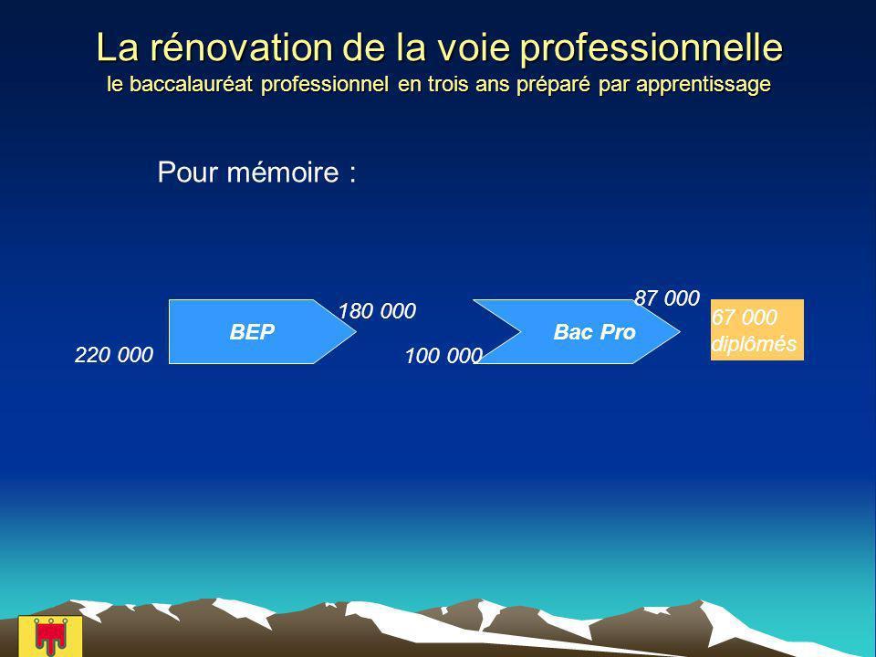 La rénovation de la voie professionnelle le baccalauréat professionnel en trois ans préparé par apprentissage Bac ProBEP 220 000 67 000 diplômés 180 000 100 000 87 000 Pour mémoire :