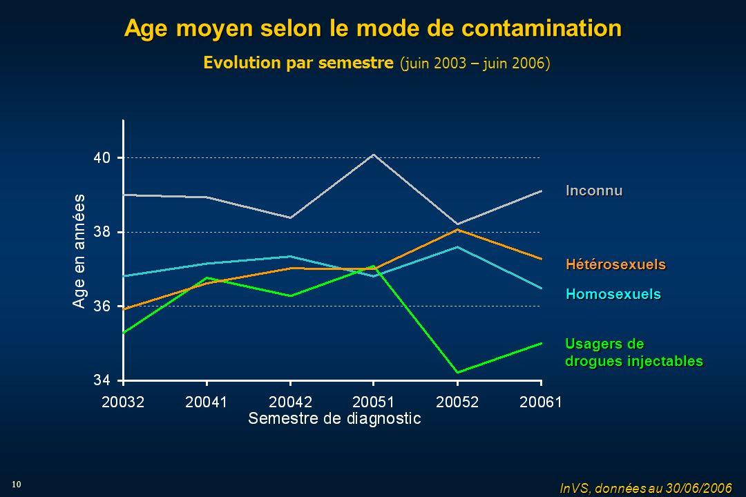 10 Age moyen selon le mode de contamination Age moyen selon le mode de contamination Evolution par semestre (juin 2003 – juin 2006) Homosexuels Hétérosexuels Usagers de drogues injectables Inconnu InVS, données au 30/06/2006
