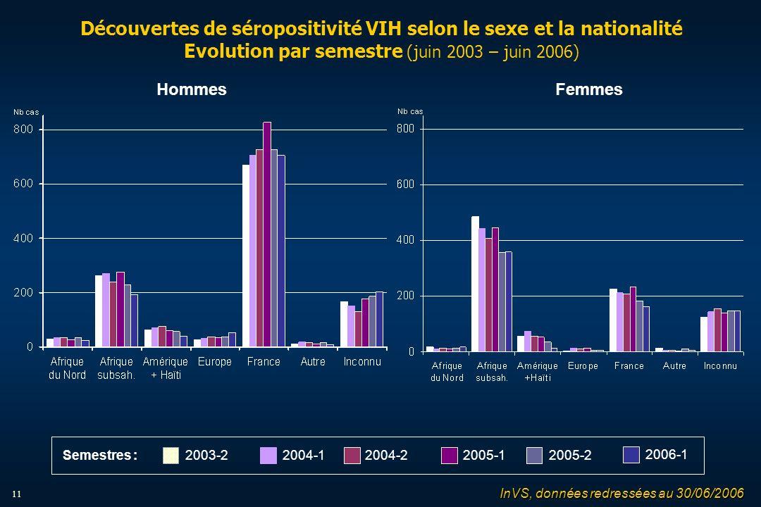 11 Découvertes de séropositivité VIH selon le sexe et la nationalité Evolution par semestre (juin 2003 – juin 2006) FemmesHommes 2004-12004-22005-12005-22003-2 2006-1 Semestres : InVS, données redressées au 30/06/2006