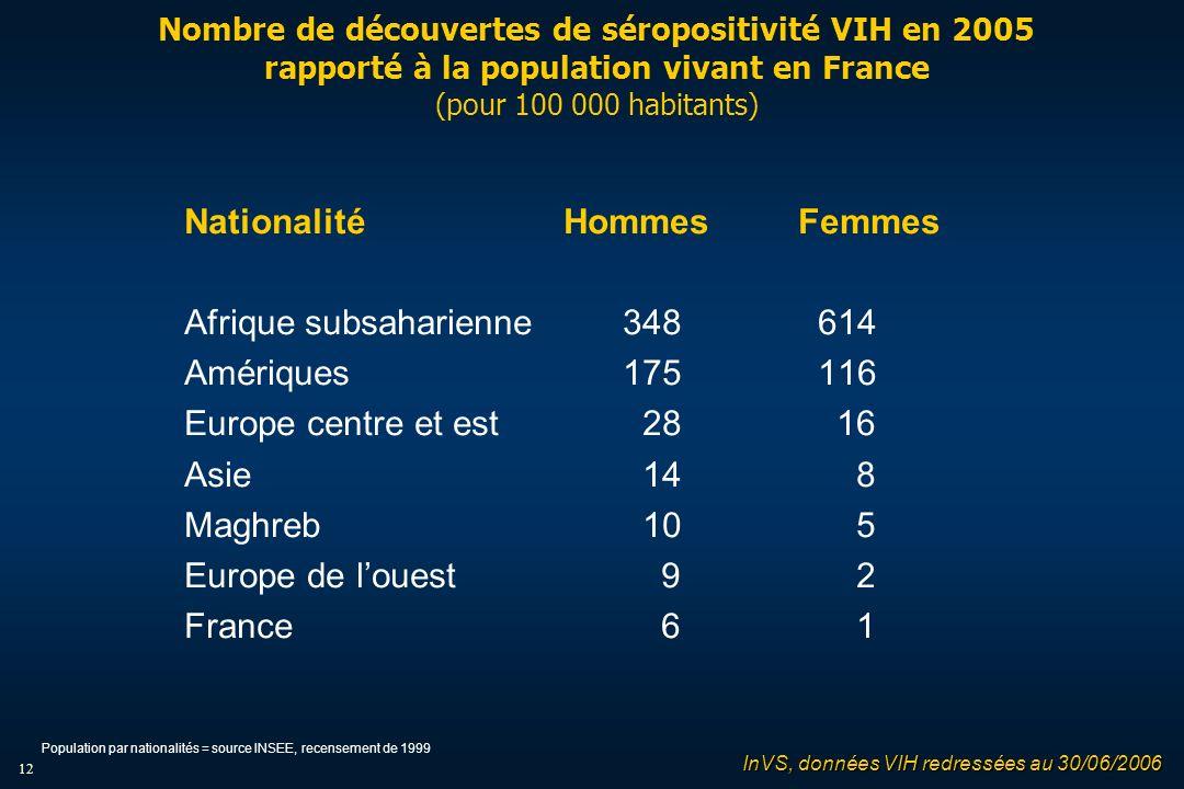 12 Nombre de découvertes de séropositivité VIH en 2005 rapporté à la population vivant en France (pour 100 000 habitants) Nationalité HommesFemmes Afrique subsaharienne348 614 Amériques 175 116 Europe centre et est 28 16 Asie 14 8 Maghreb 10 5 Europe de louest 9 2 France 6 1 InVS, données VIH redressées au 30/06/2006 Population par nationalités = source INSEE, recensement de 1999