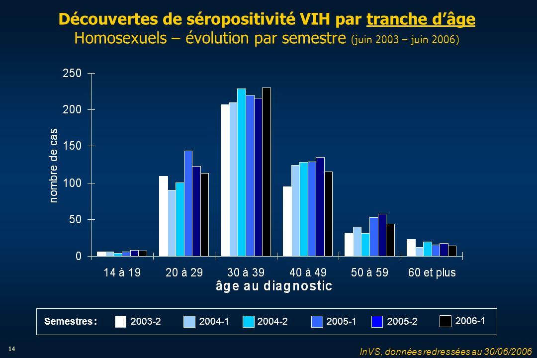 14 Découvertes de séropositivité VIH par tranche dâge Homosexuels – évolution par semestre (juin 2003 – juin 2006) 2004-12004-22005-12005-22003-2 2006-1 Semestres : InVS, données redressées au 30/06/2006