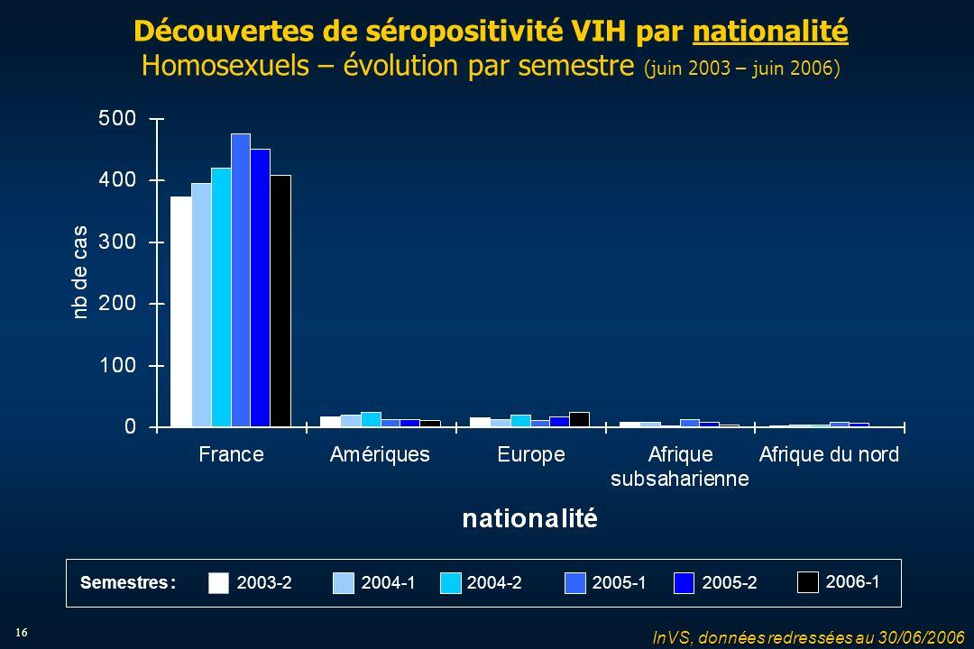 16 Découvertes de séropositivité VIH par nationalité Homosexuels – évolution par semestre (juin 2003 – juin 2006) 2004-12004-22005-12005-22003-2 2006-1 Semestres : InVS, données redressées au 30/06/2006
